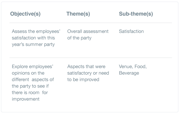 Objectives, themes and sub-themes