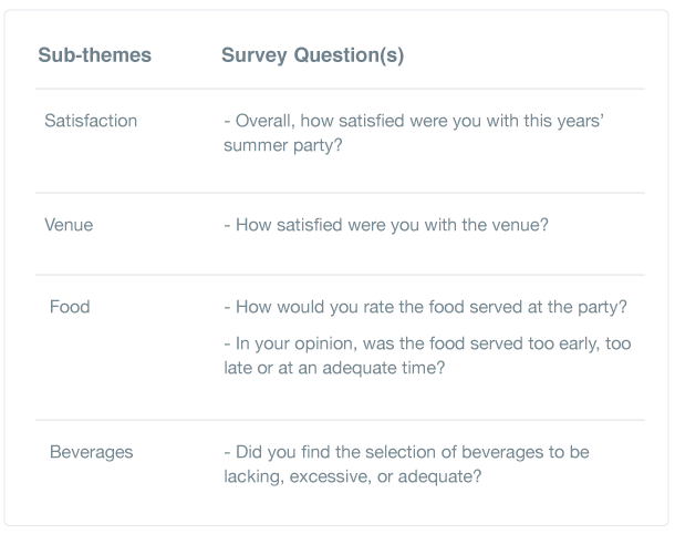 Sub-themes and survey questions
