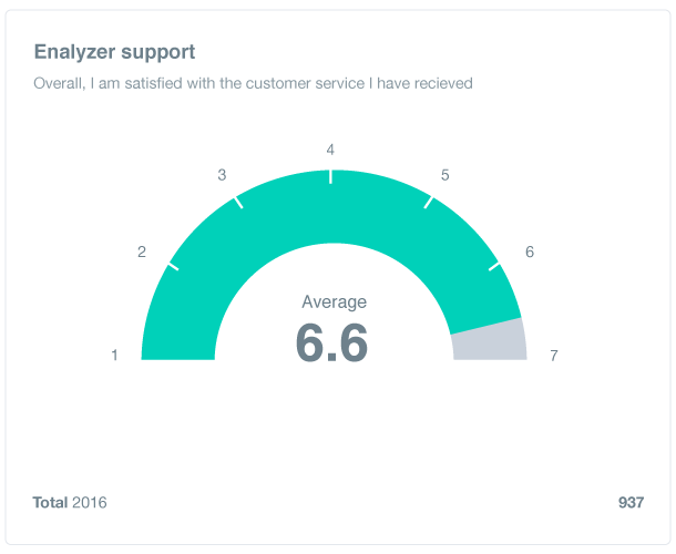 Enalyzer support satisfaction score