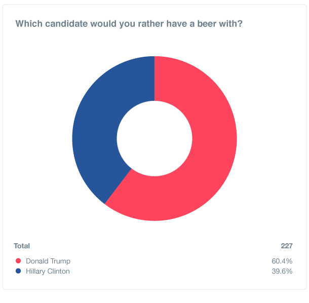 us-beer-poll